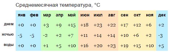 Паланга_температура