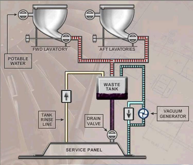 Система слива в туалете самолета