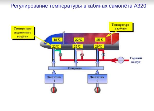 система кондиционировния в самолете 1