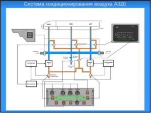 система кондиционировния в самолете 2